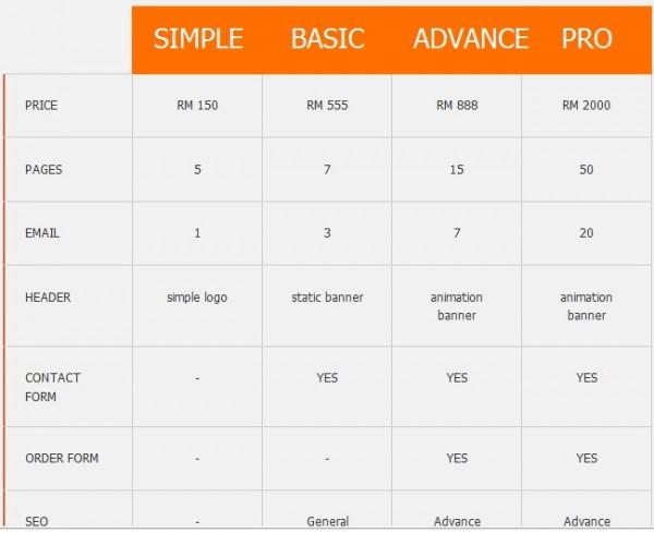 pakej bina laman web malaysia